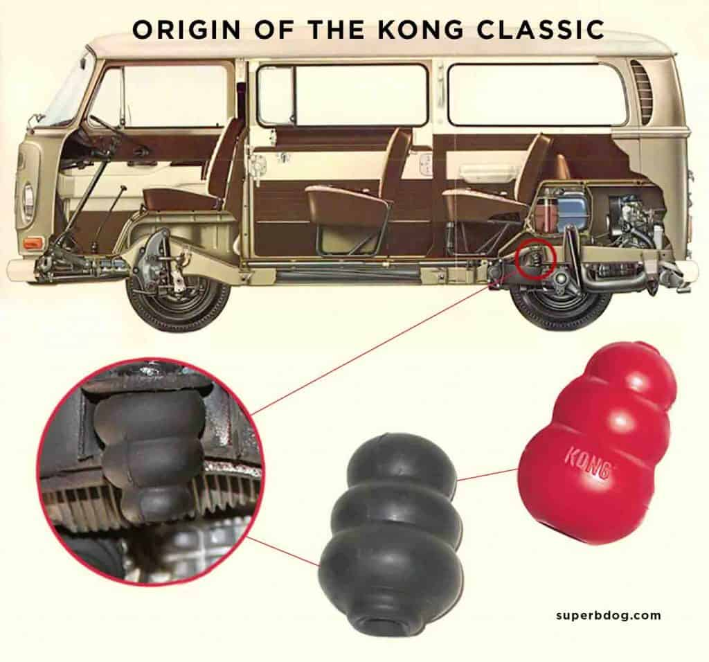 diagram showing old VW bus with part that became Kong Classic toy
